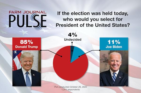 Pulse Poll