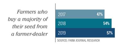 Farmer Dealer Purchases