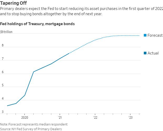 Fed holdings