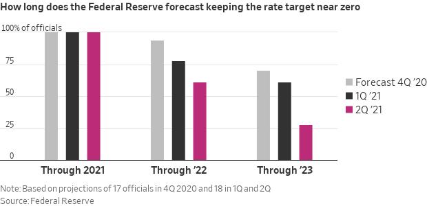 Fed rates forecast