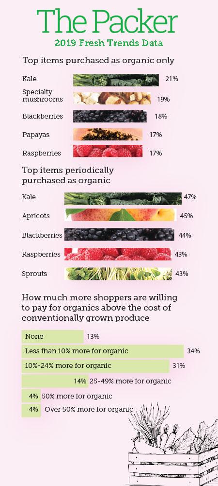 Fresh Trends Organics