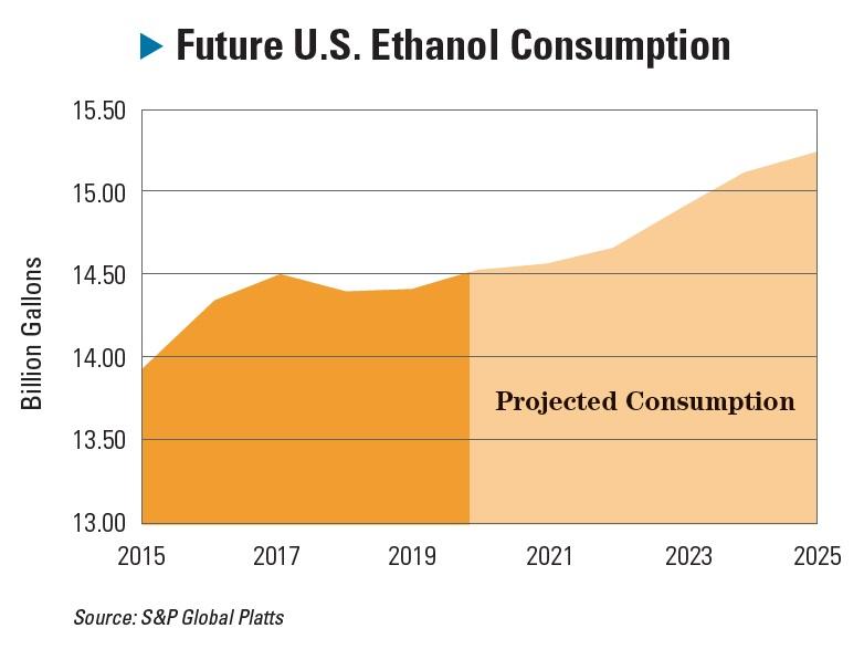 future ethanol consumption