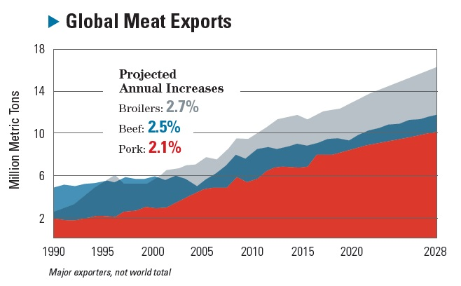 Global Meat Exports