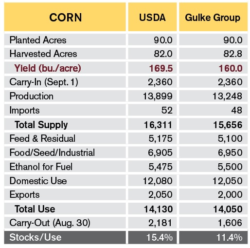 Corn S&D