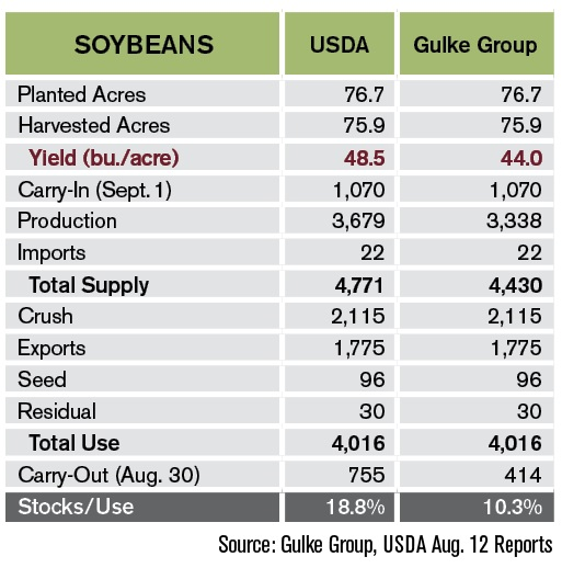 Soybean S&D