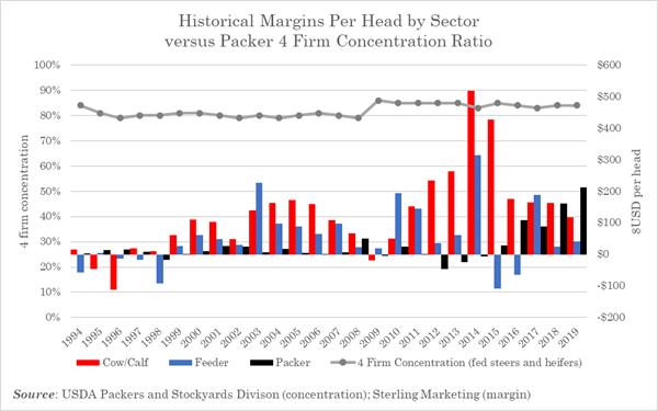 Historical beef margins