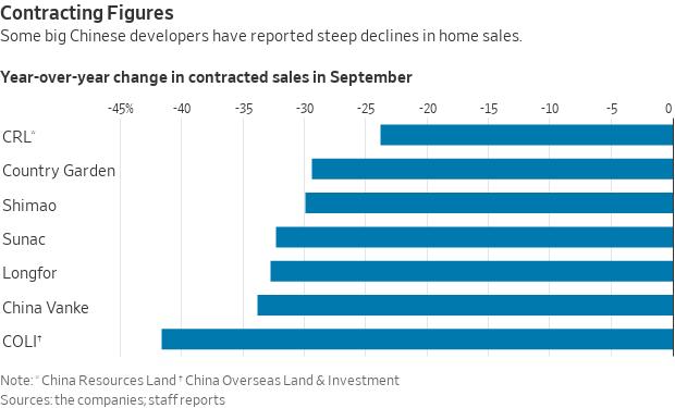 China home sales