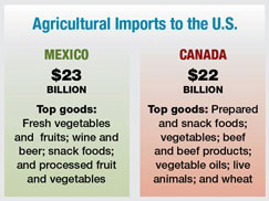 Imports to US from Canada, Mexico