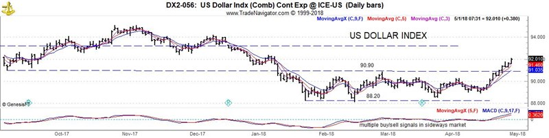 US-Dollar-Index-GulkeGroup