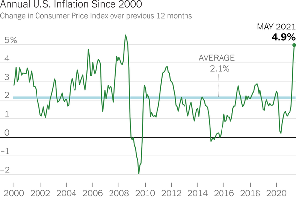Inflation background