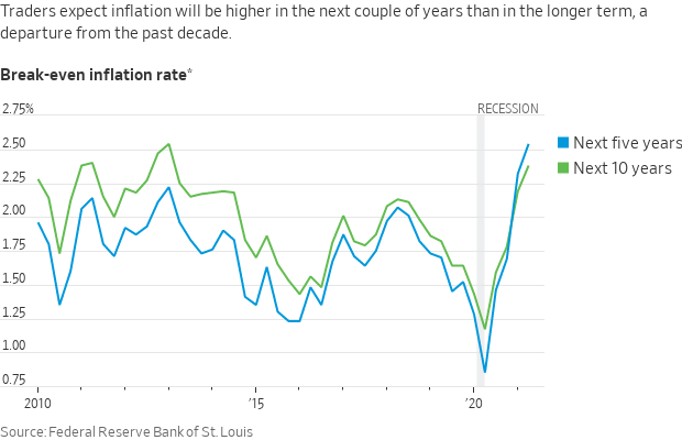 Inflation subdued