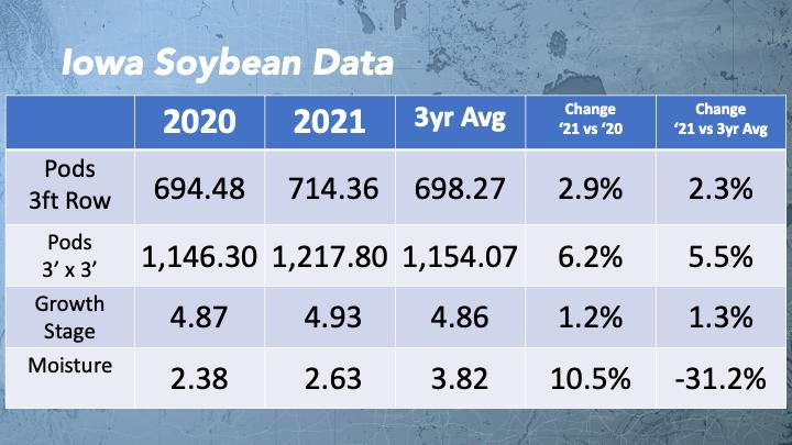 Iowa soybean comparison data