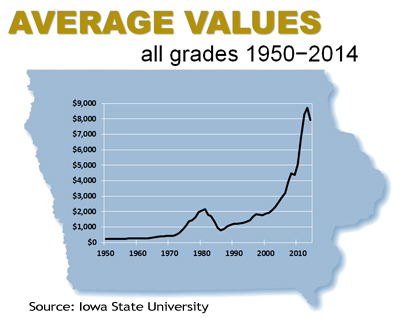average_Iowa_land_values