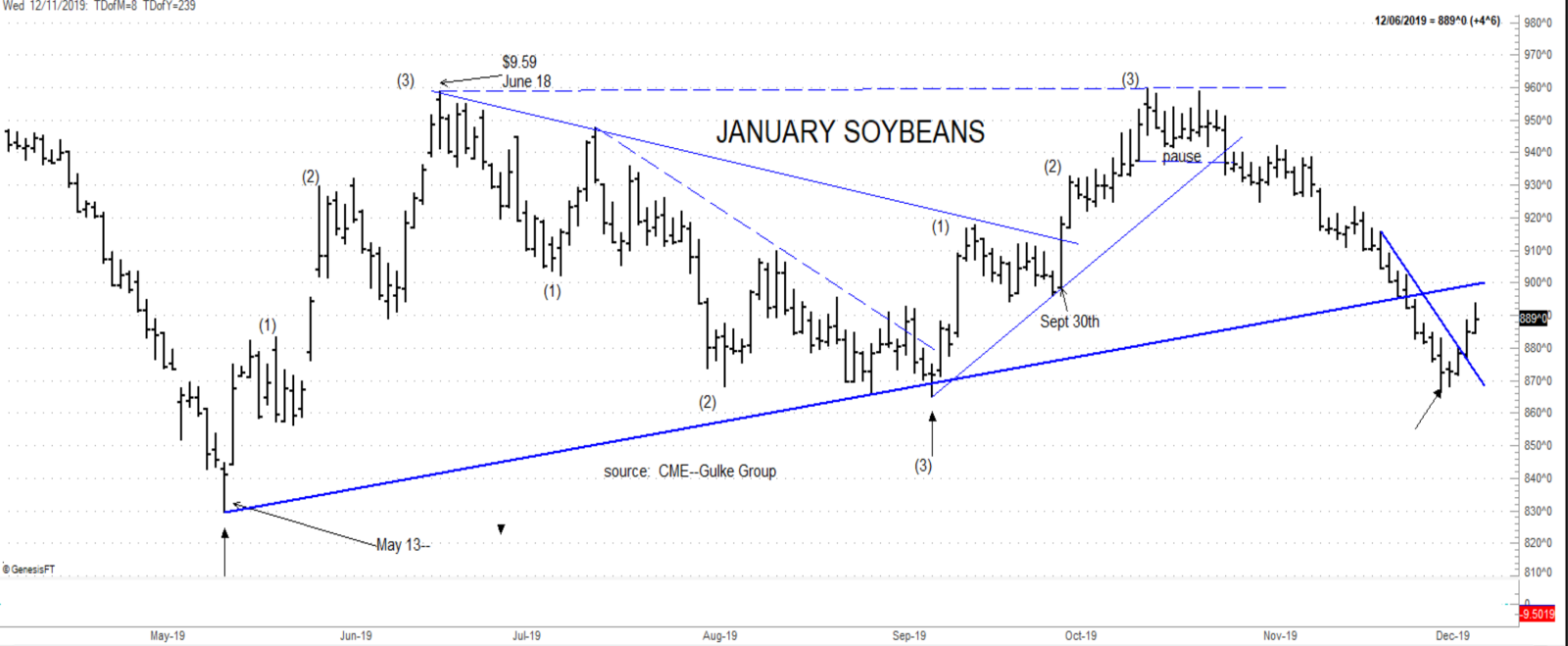 January 2020 Soybeans