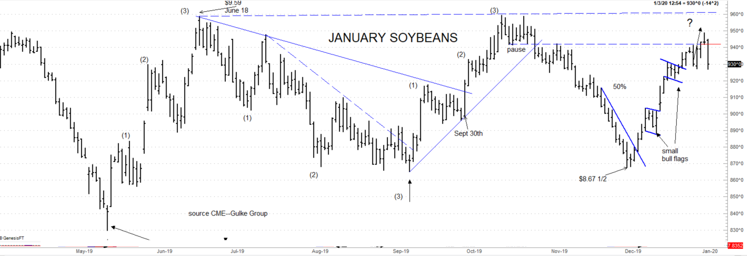 January soybeans