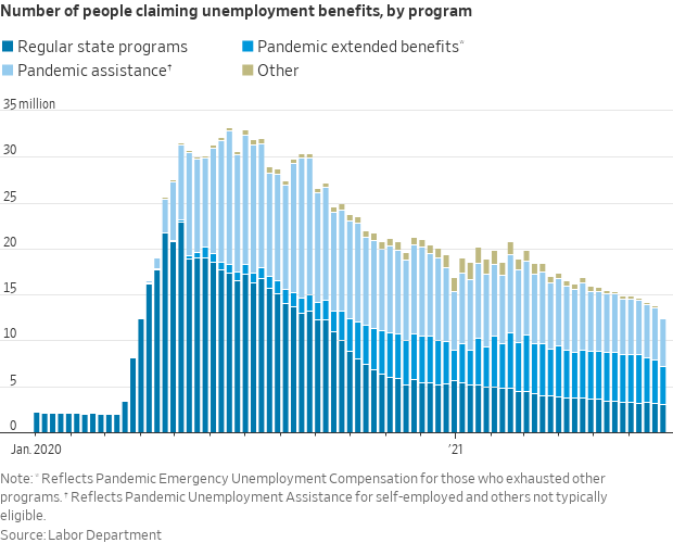 Jobless payments