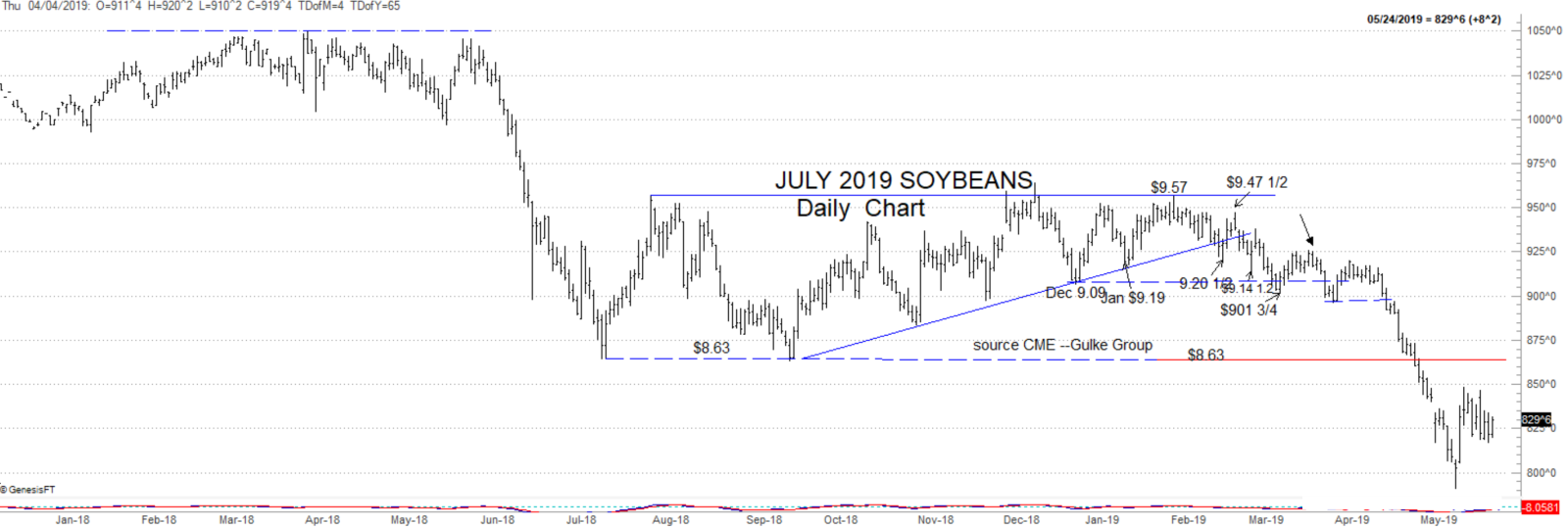 July 2019 soybeans
