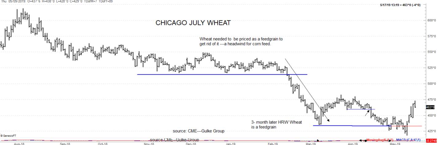 July wheat