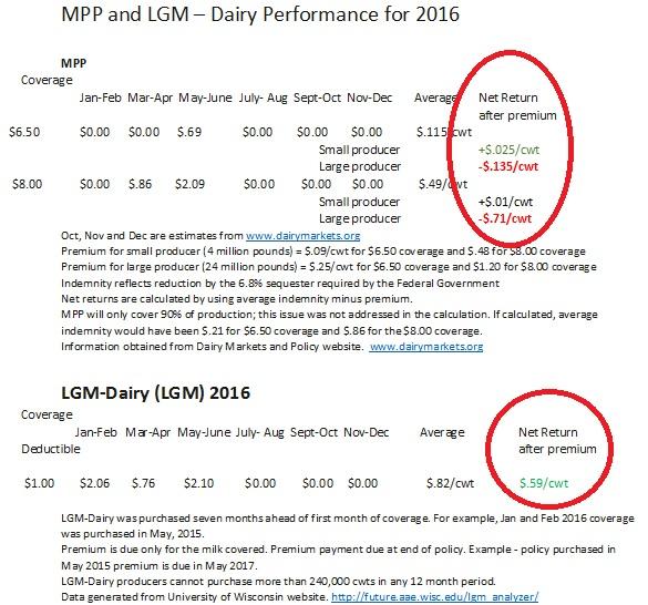 LGM-Dairy