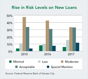 Rise in Risk Levels on New Loans