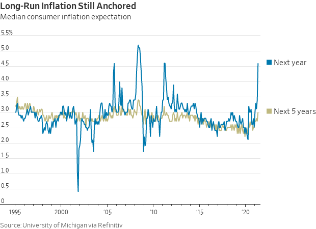 Lingering inflation
