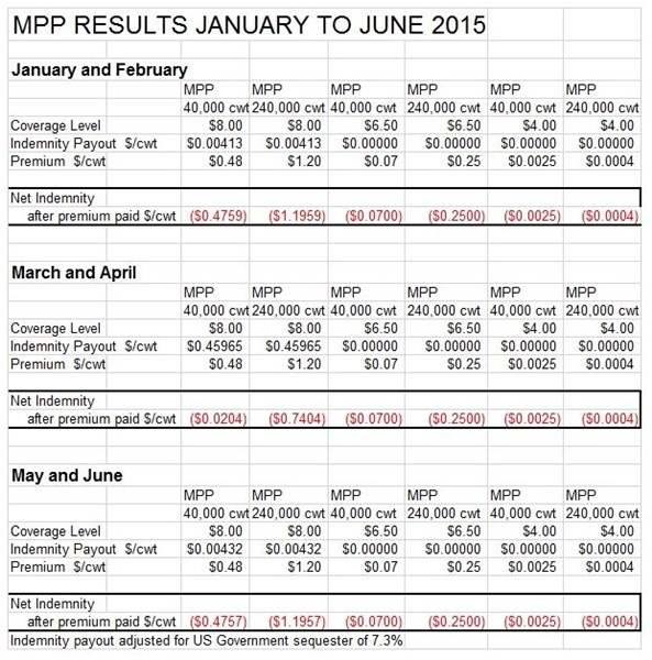 MPP_results