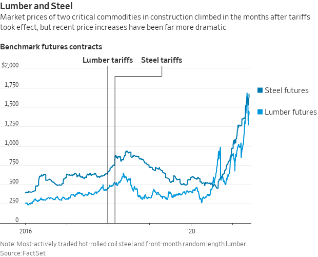 Metal tariffs