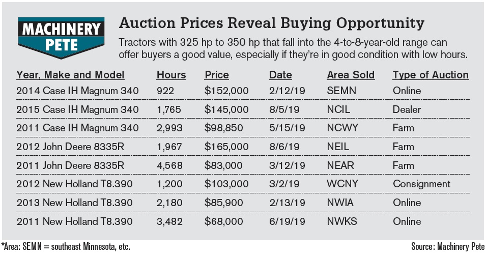 Auction Prices Reveal Buying Opportunity