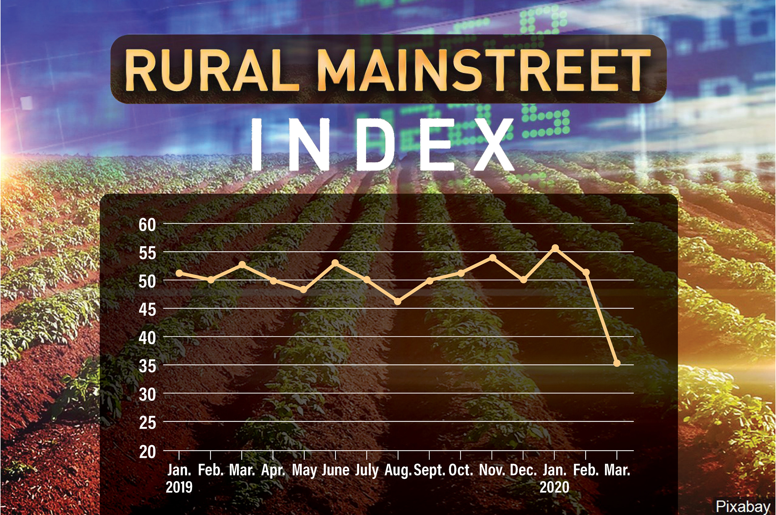 March Rural Mainstreet Index