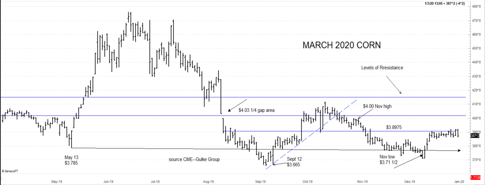 March corn