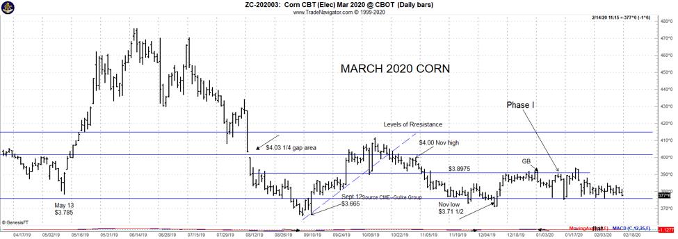 March 2020 corn
