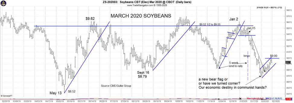 March 2020 soybeans
