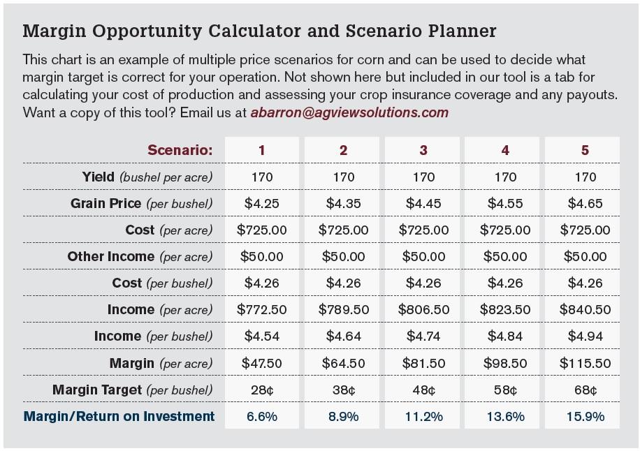 Margin Opportunity Calculator and Scenario Planner