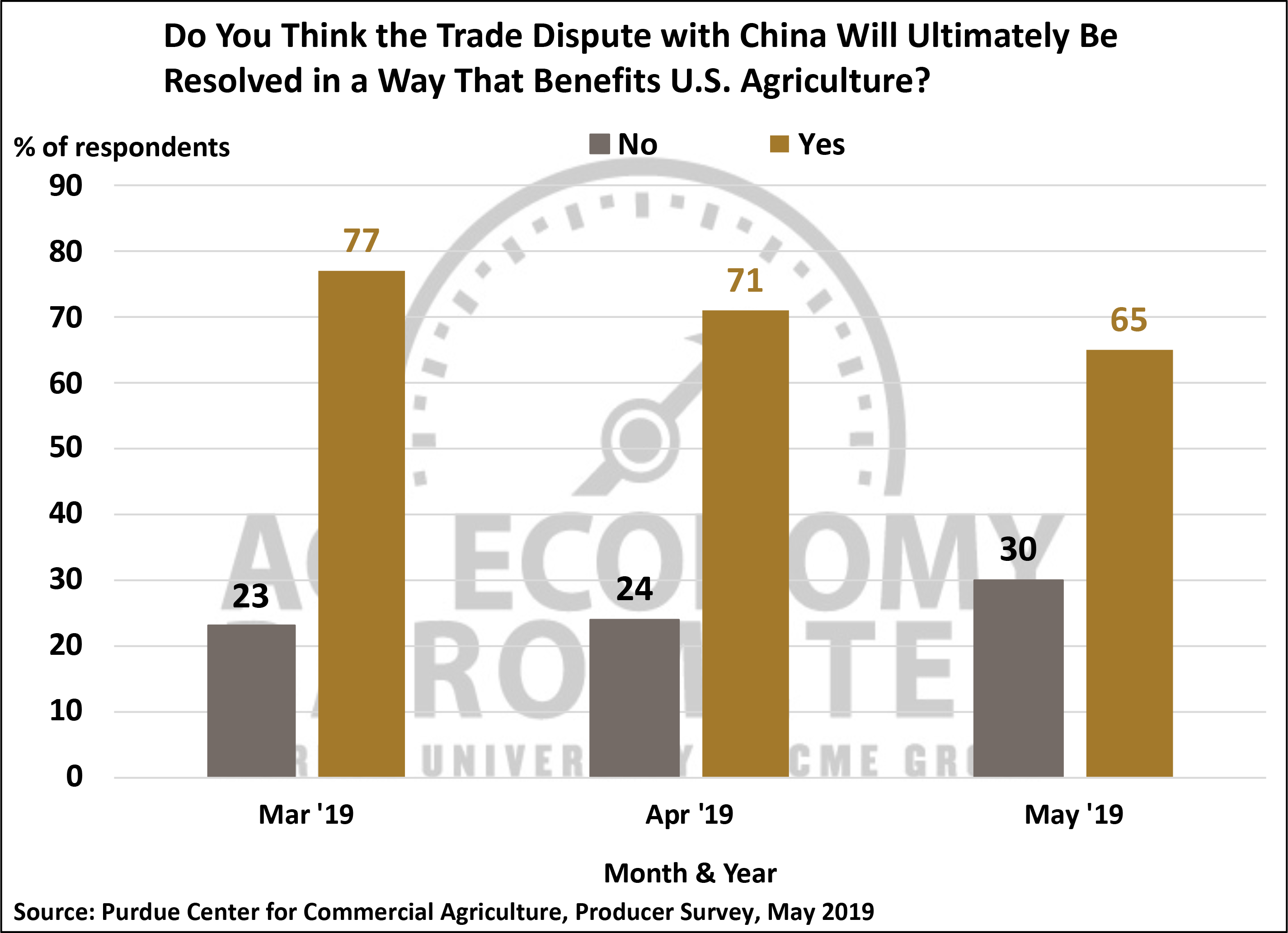 May China Optimism