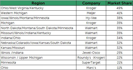 Top retailers in the Midwest by market share   Packer
