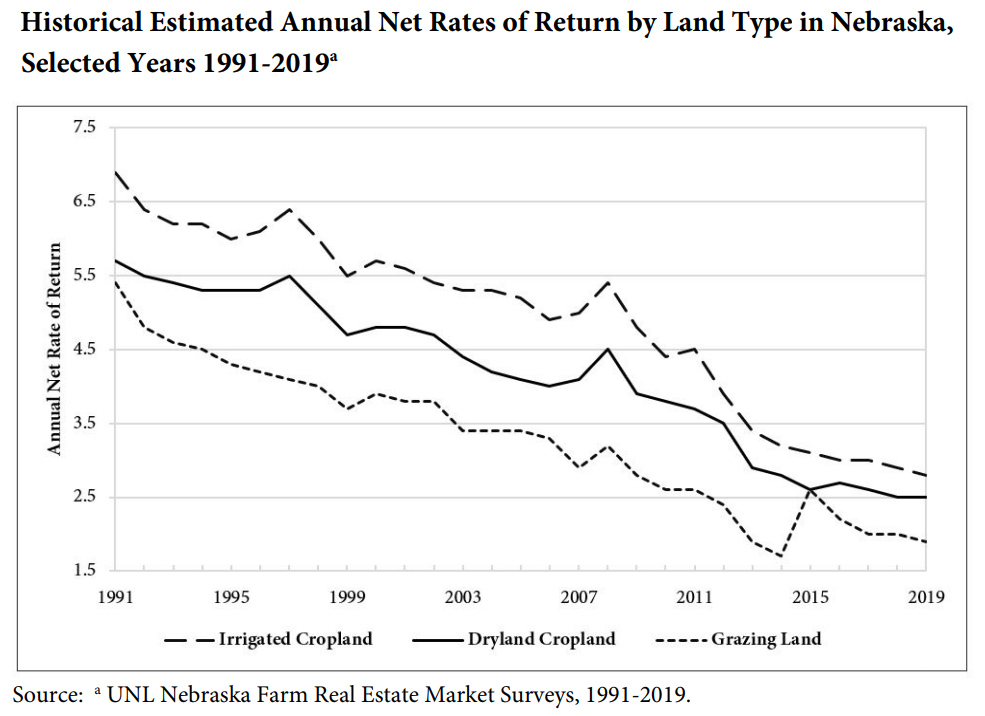 net rate of return - Nebraska farmland