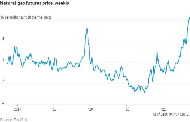 Nat gas prices