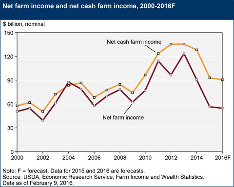 Net_farm_income
