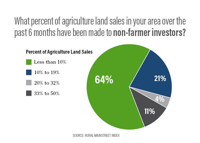 Farmland Investments - RMO