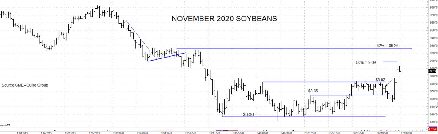 Nov soybeans