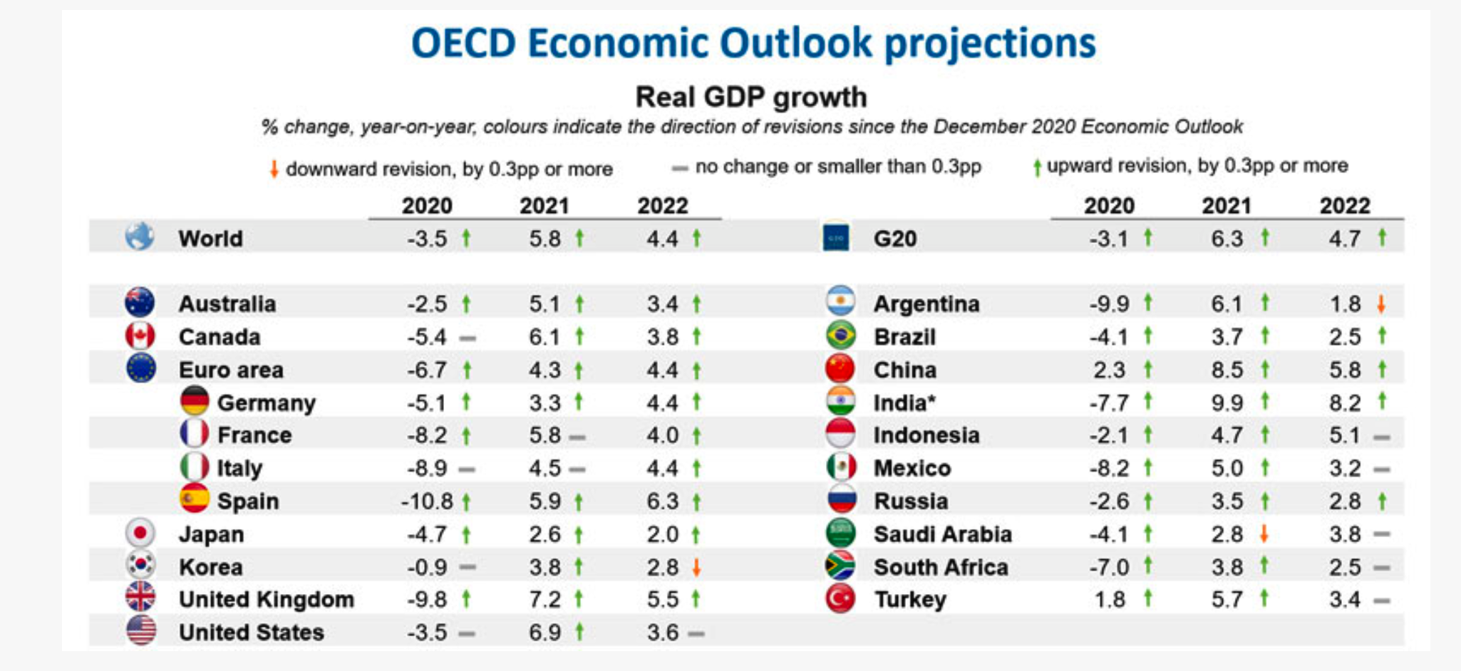 OECD projections