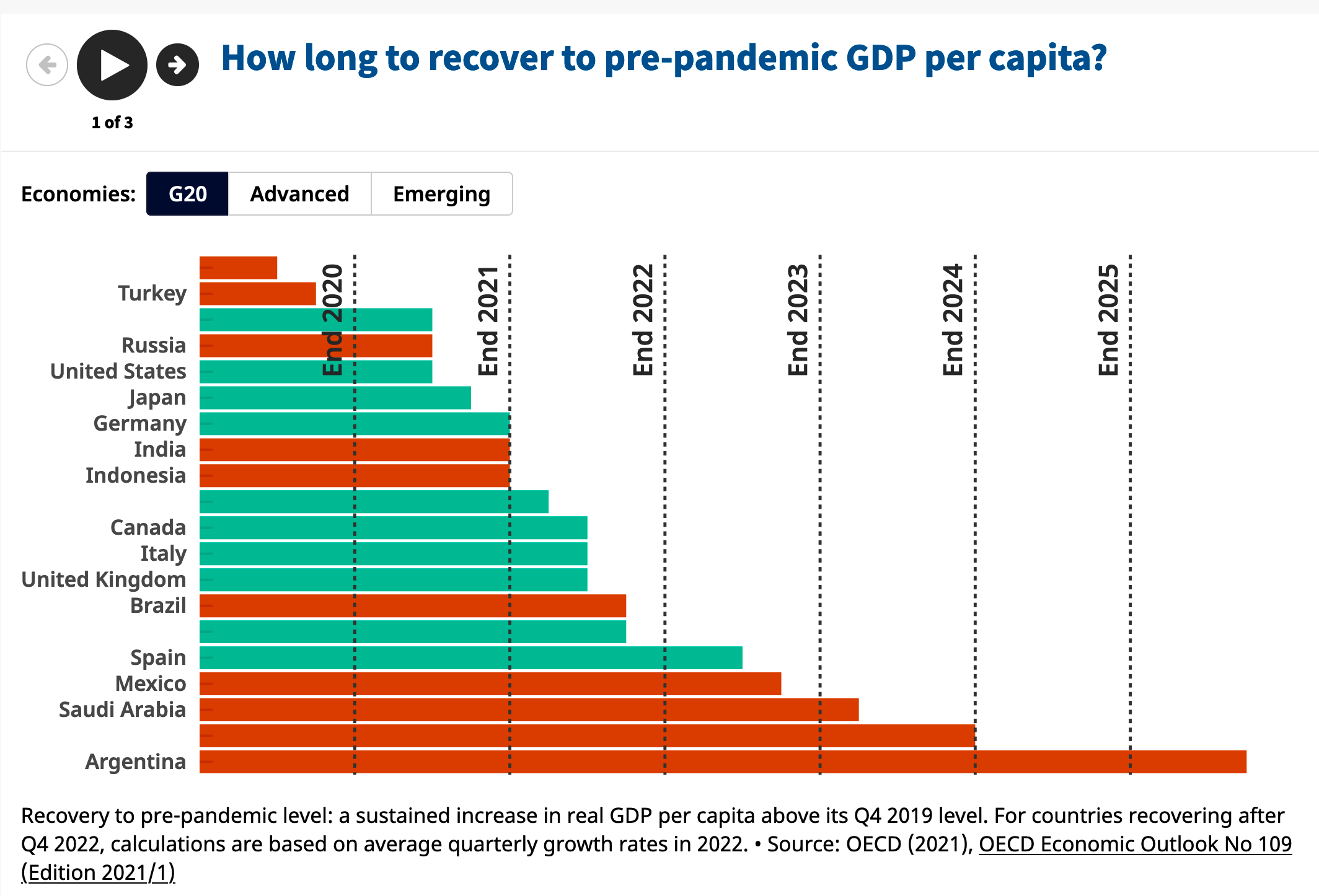 OECD to recovery