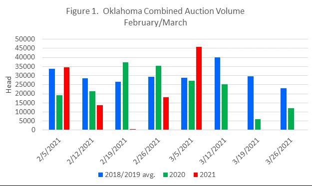 Oklahoma auction volume