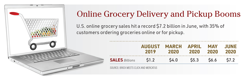 Online Grocery Delivery and Pickup Booms