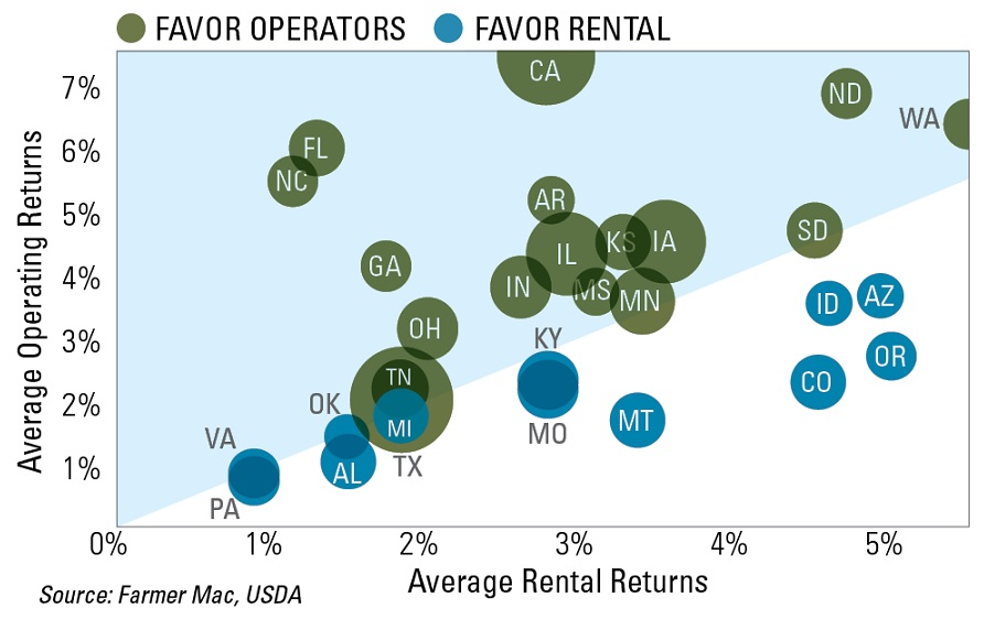 Operator V Rental Returns