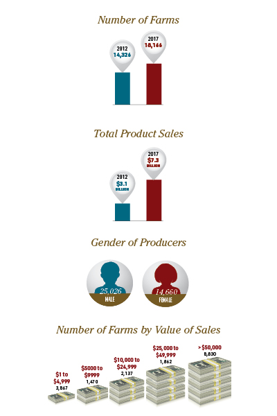 Organic Farming by the Numbers