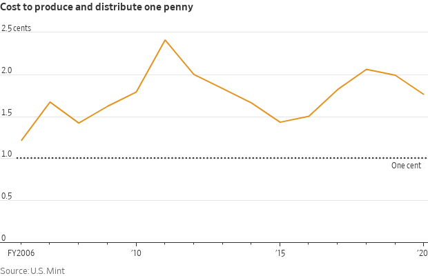 Cost of producing pennies