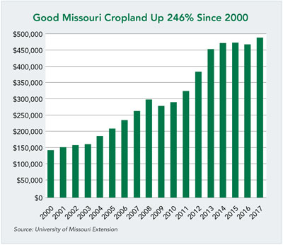 Missouri Average Cropland Values by Quality
