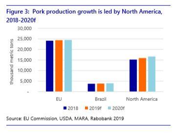 Pork Production Growth