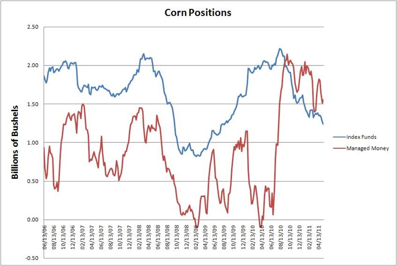 Corn Fund Positions5 27 11